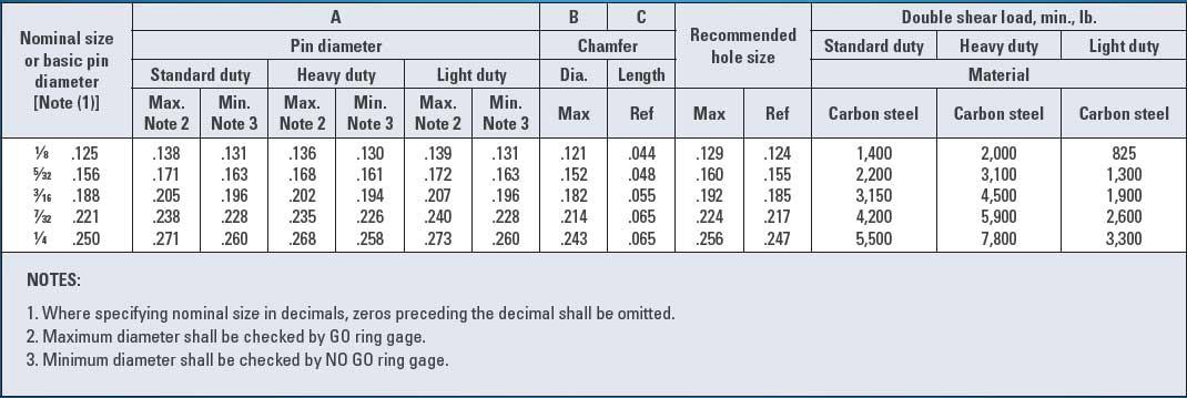 1//16 x 1 Dowel Pin .001 Oversize Plan Finish Quantity: 100 pcs Through Hardened Alloy Steel